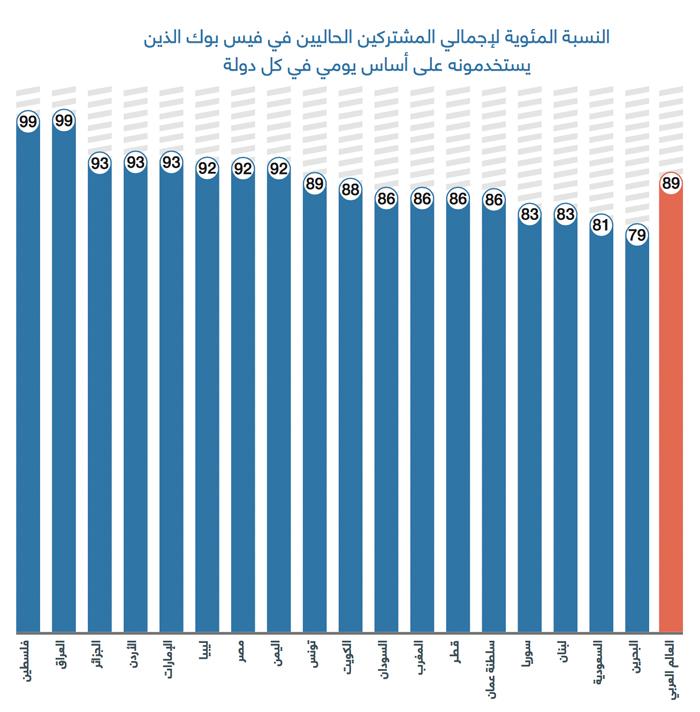 عادات استخدام وسائل التواصل الاجتماعي في العالم العربي - فيسبوك