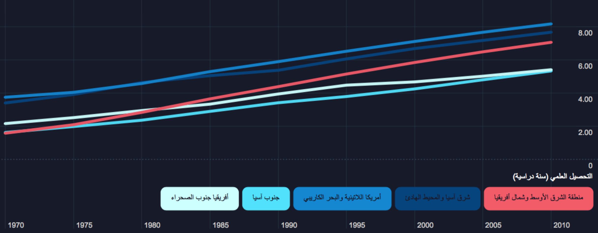 العقد الاجتماعي في العالم العربي - التحصيل العلمي (سنة دراسية)
