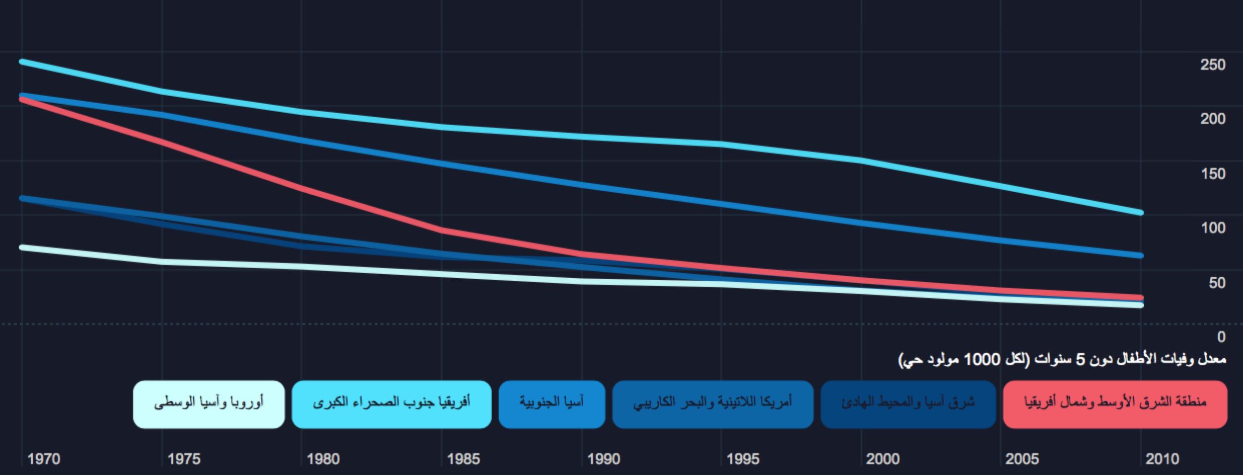 العقد الاجتماعي في العالم العربي - معدل وفيات الأطفال دون 5 سنوات