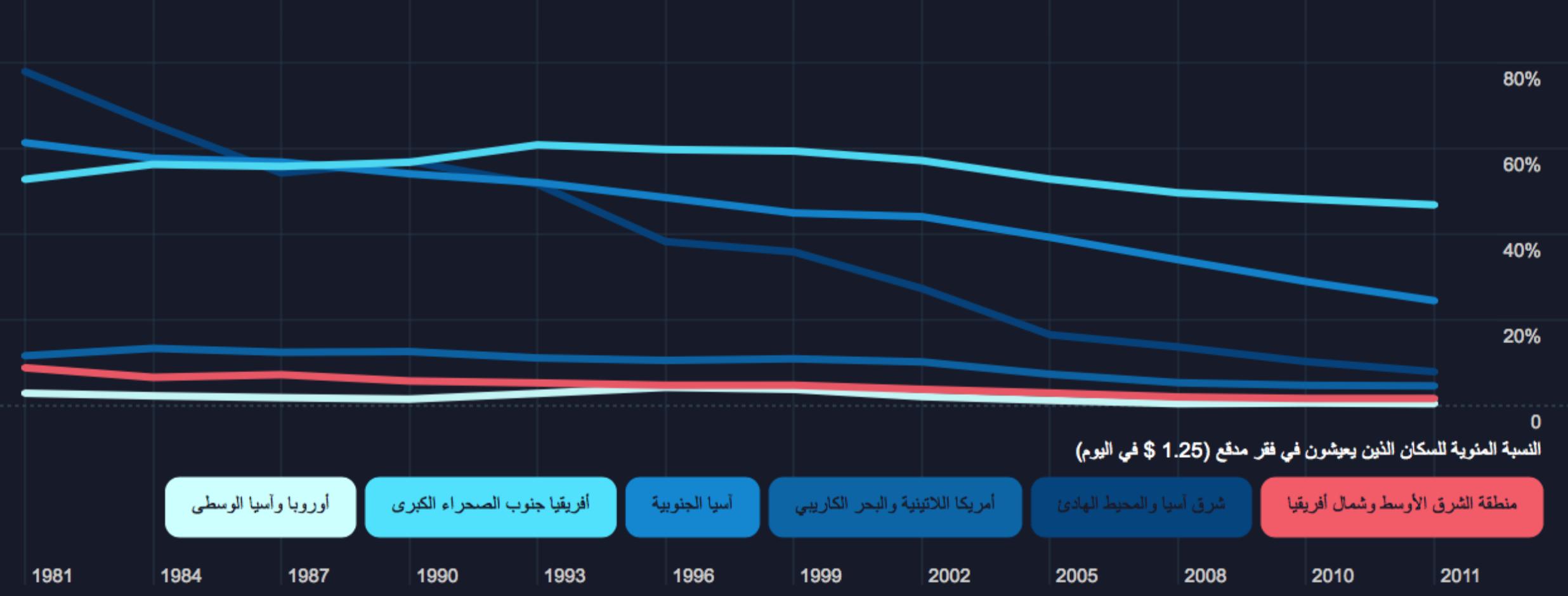 العقد الاجتماعي في العالم العربي - نسبة السكان الذين يعيشون في فقر