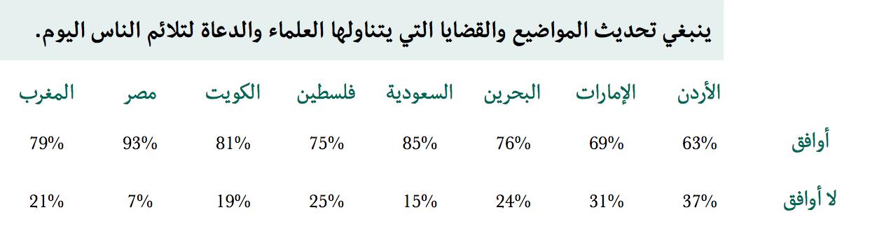 جيل الألفية المسلم - المواضيع التي يتناولها العلماء