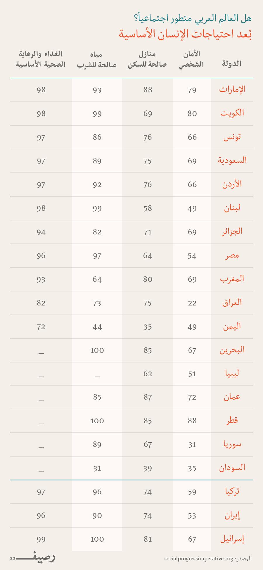التطور الاجتماعي في العالم العربي - إحتياجات الانسان الاساسية