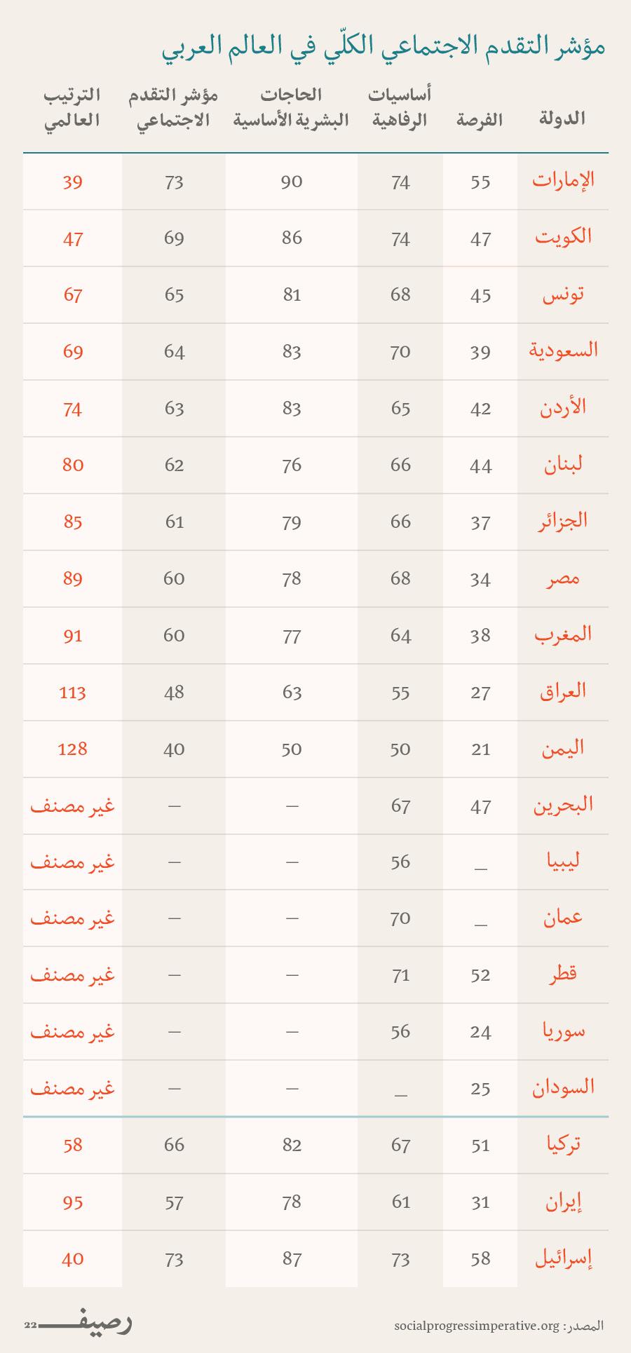 التطور الاجتماعي في العالم العربي - التقدم الاجتماعي في العالم العربي