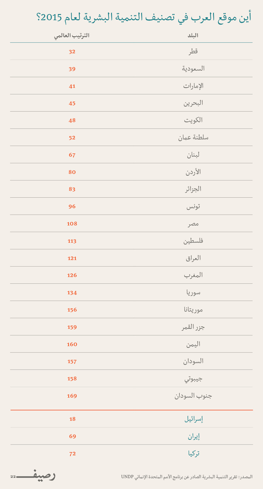 التنمية البشرية العربية - موقع العرب في تصنيف التنمي البشرية لعام 2015