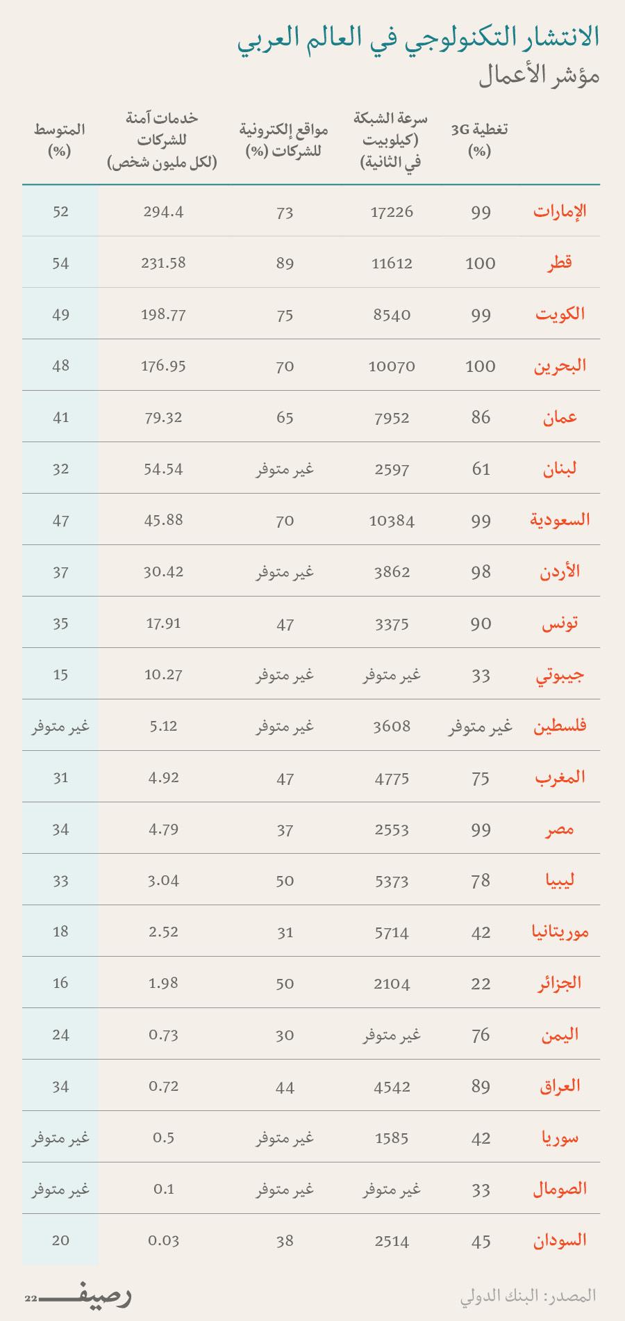 تكنولوجيا العالم العربي - مؤشر الأعمال
