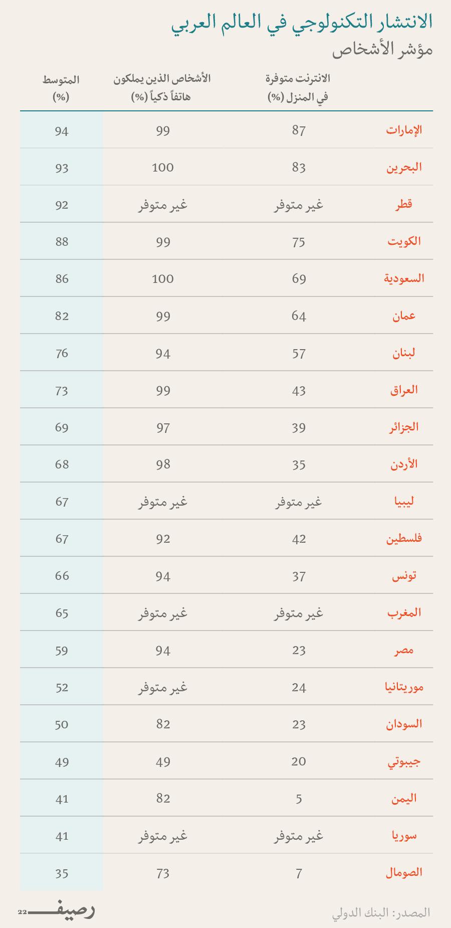 تكنولوجيا العالم العربي - مؤشر الأشخاص