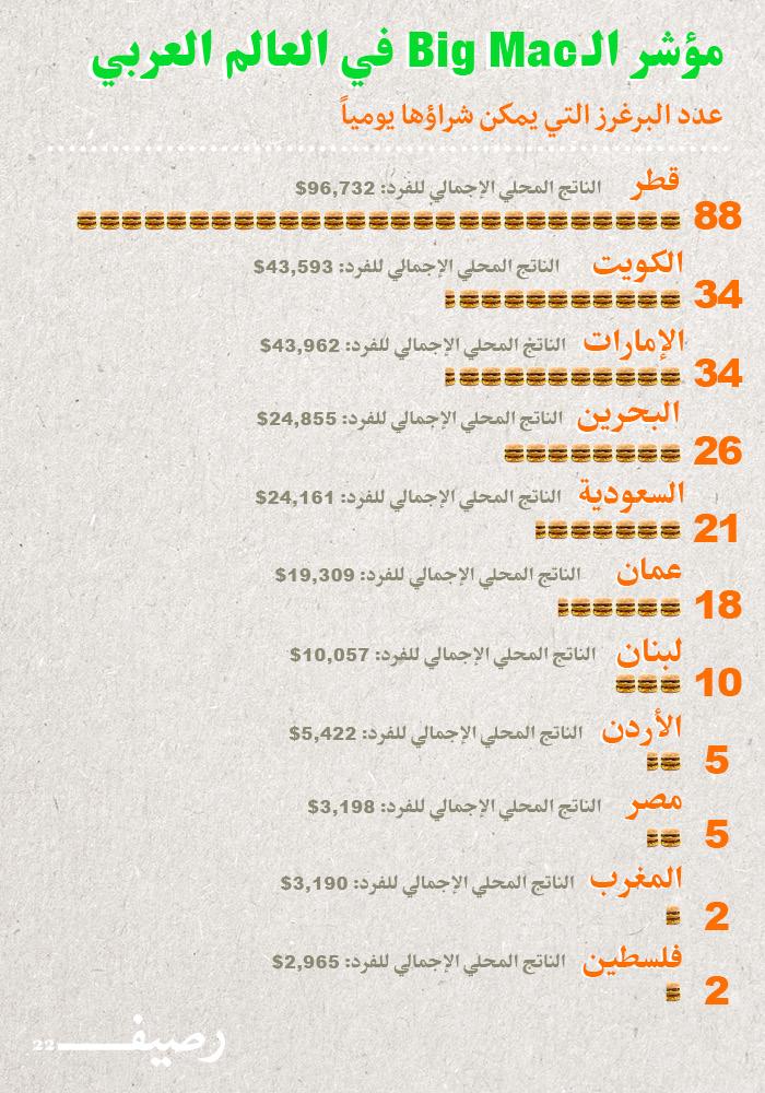 اسعار وجبة بيج ماك في العالم العربي - مؤشر البيج ماك