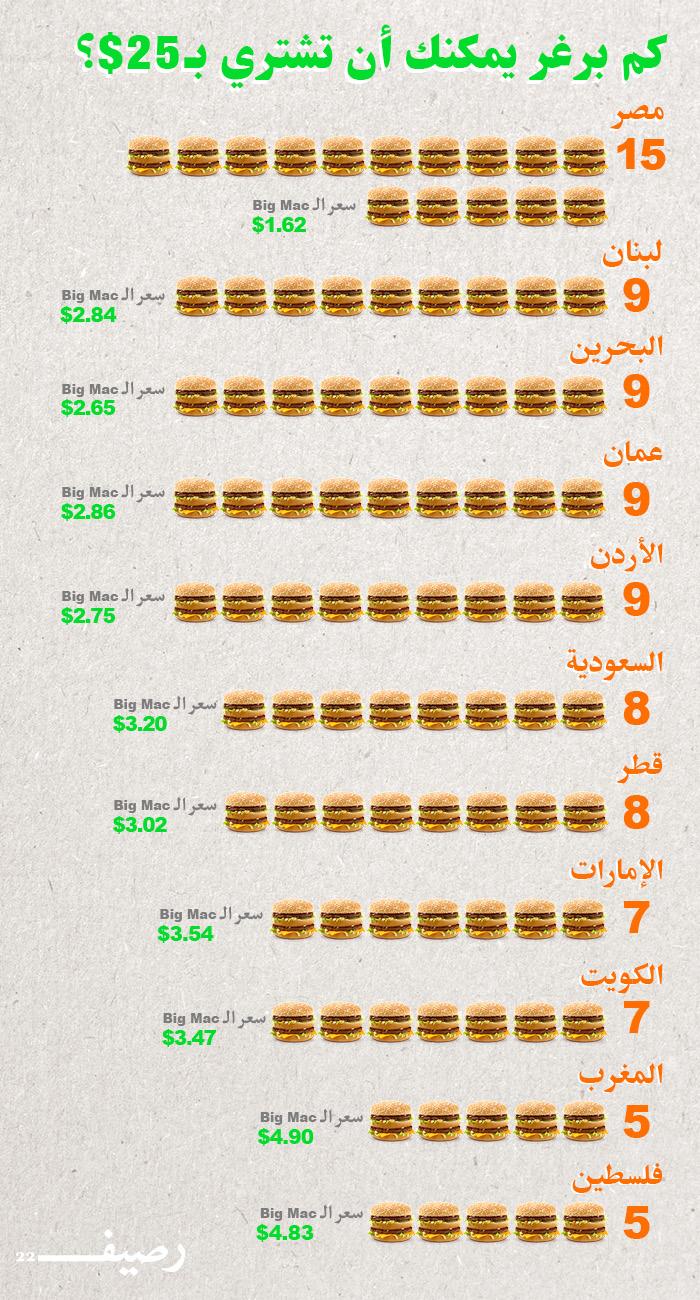 اسعار وجبة بيج ماك في العالم العربي - إنفوجرافيك