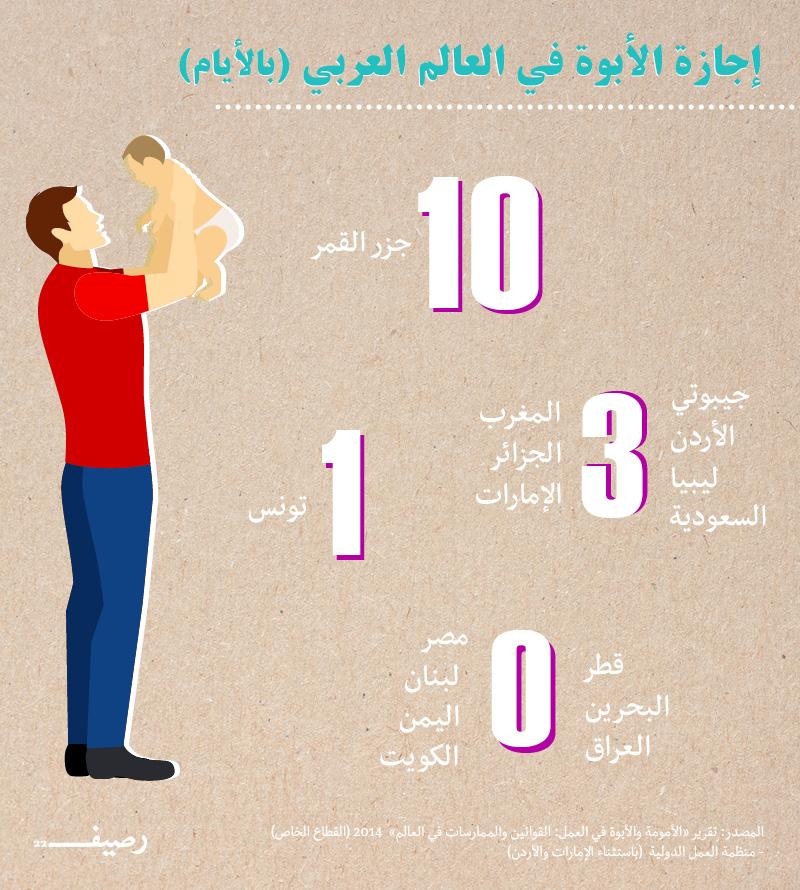 إجازة الابوة في العالم العربي