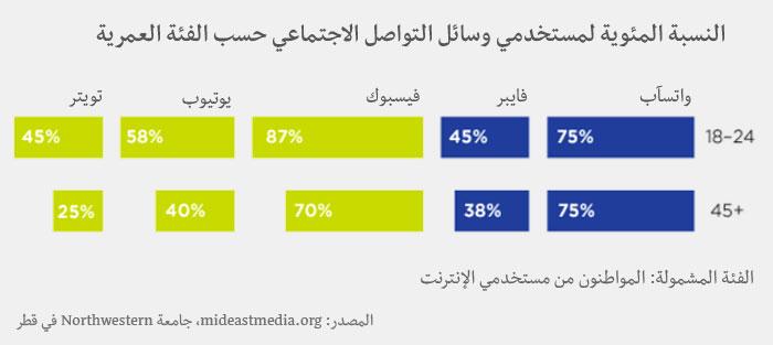 وسائل الإعلام في العالم العربي - وسائل التواصل الاجتماعي