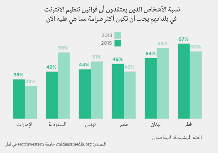 وسائل الإعلام في العالم العربي-  تنظيم الانترنت