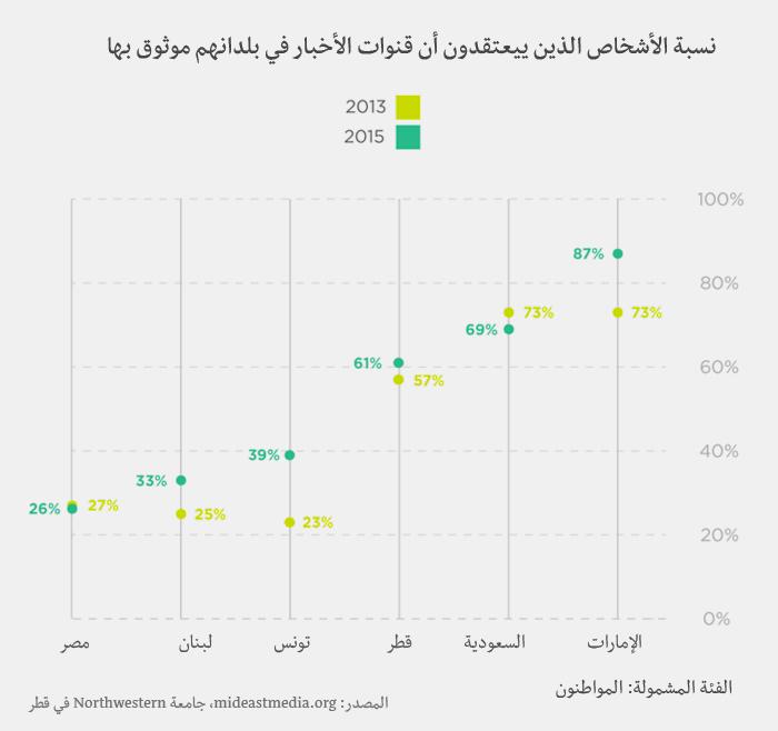 وسائل الإعلام في العالم العربي - قنوات الأخبار موثوق بها