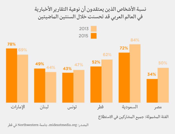 وسائل الإعلام في العالم العربي - تحسّن نوعية التقراير الأخبارية