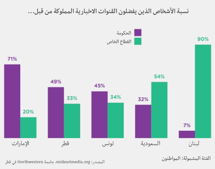 وسائل الإعلام في العالم العربي - القنوات الاخبارية المملوكة