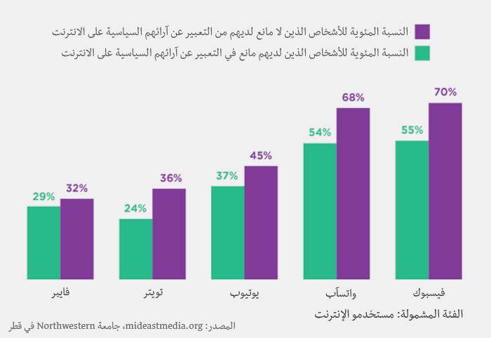 وسائل الإعلام في العالم العربي - الآراء السياسية
