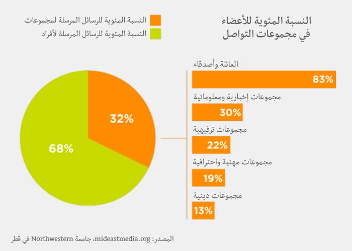 وسائل الإعلام في العالم العربي - وسائل التواصل الاجتماعي في العالم العربي