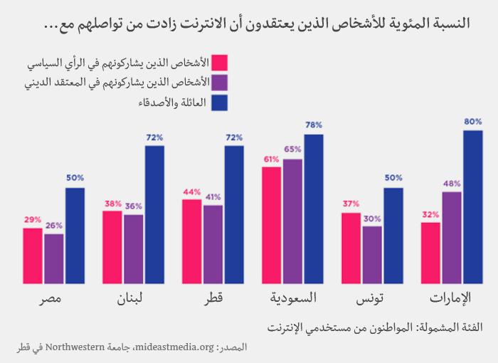 وسائل الإعلام في العالم العربي - الآراء حول الانترنت