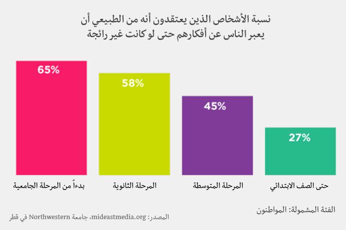 وسائل الإعلام في العالم العربي - التعبير عن الأفكار