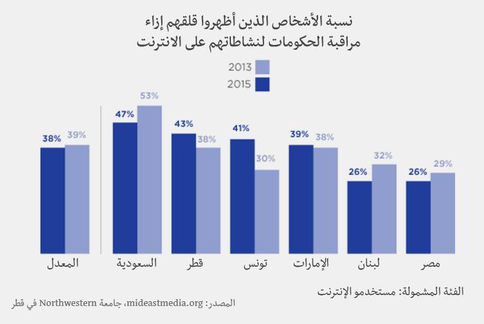 وسائل الإعلام في العالم العربي - أنظمة الرقابة