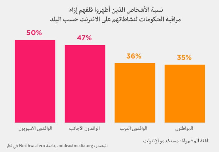 وسائل الإعلام في العالم العربي - قلق من مراقبة الحكومات