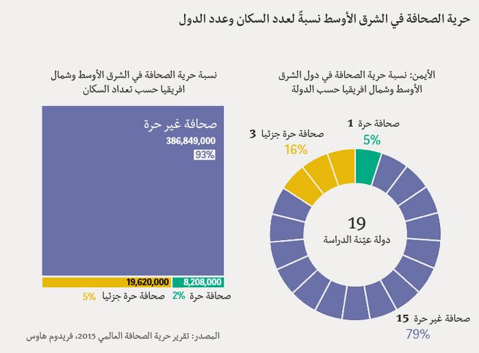 حرية الصحافة في الشرق الأوسط نسبة لعدد السكان وعدد الدول