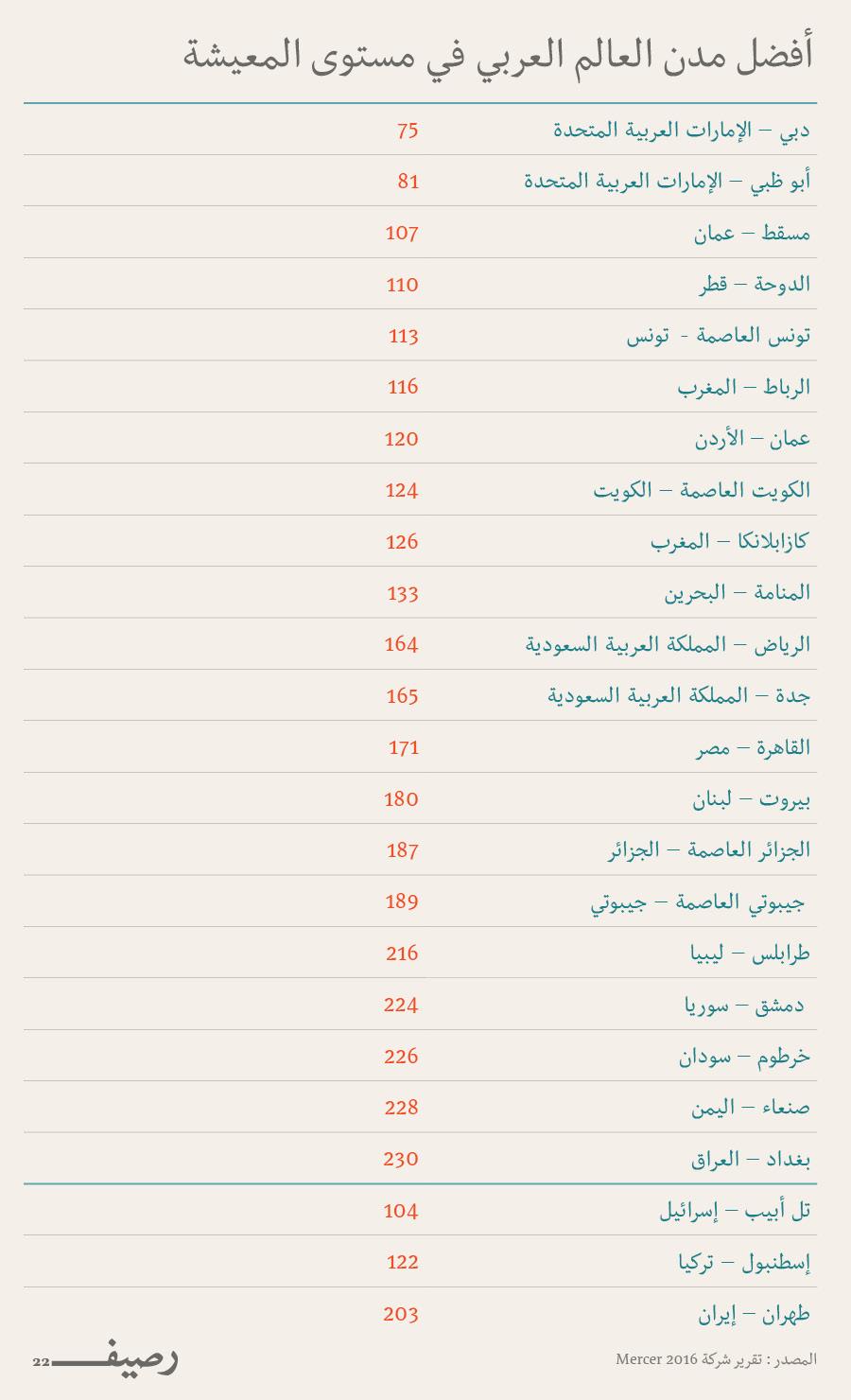افضل المدن العربية للعيش - مدن عربية يمكن العيش فيها