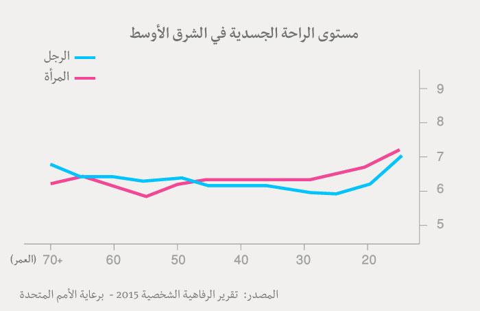 مؤشر السعادة العربي - جدول الراحة الجسدية عند العرب