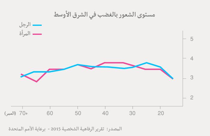 مؤشر السعادة العربي - جدول الغضب عدن العرب