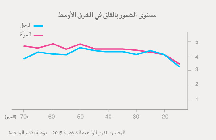 مؤشر السعادة العربي - جدول الشعور بالقلق عند العرب