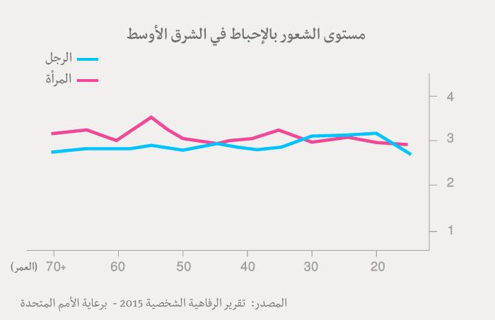مؤشر السعادة العربي - جدول الإحباط عند العرب