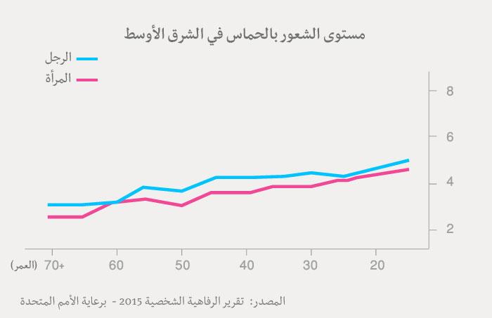 مؤشر السعادة العربي - جدول الحماس عند العرب