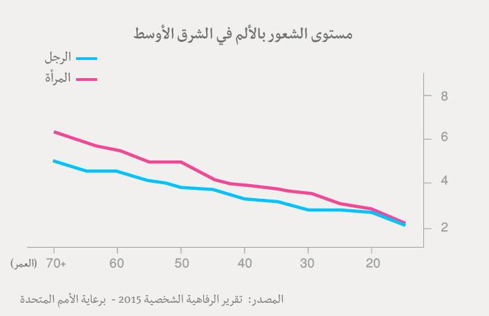 مؤشر السعادة العربي - جدول السعادة عن العرب