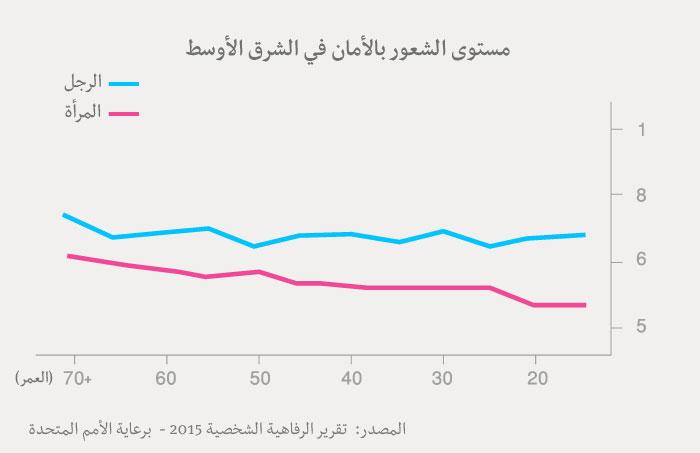 مؤشر السعادة العربي - جدول الشعور بالأمان عند العرب