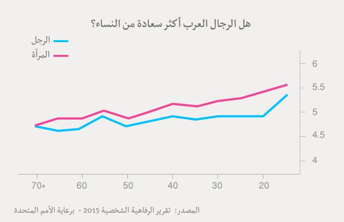 مؤشر السعادة العربي - جدول سعادة الرجال والنساء العرب
