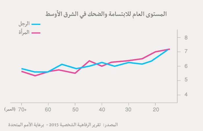 مؤشر السعادة العربي - جدول الابتسام والضحك عند العرب