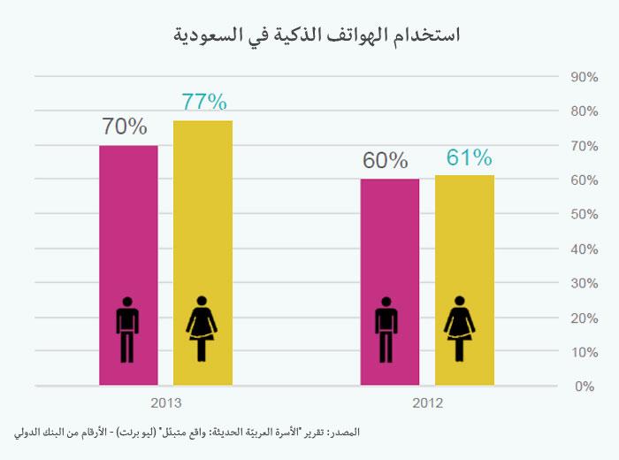 تعرّفوا على الأسرة العربية الحديثة - الهواتف الذكية في السعودية