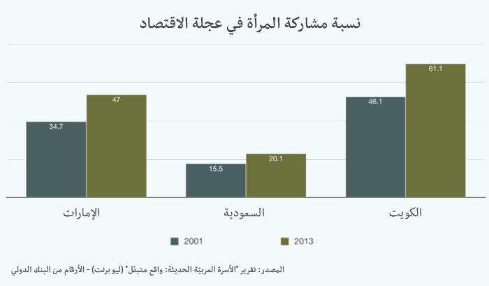 تعرّفوا على الأسرة العربية الحديثة - القوى العاملة في السعودية