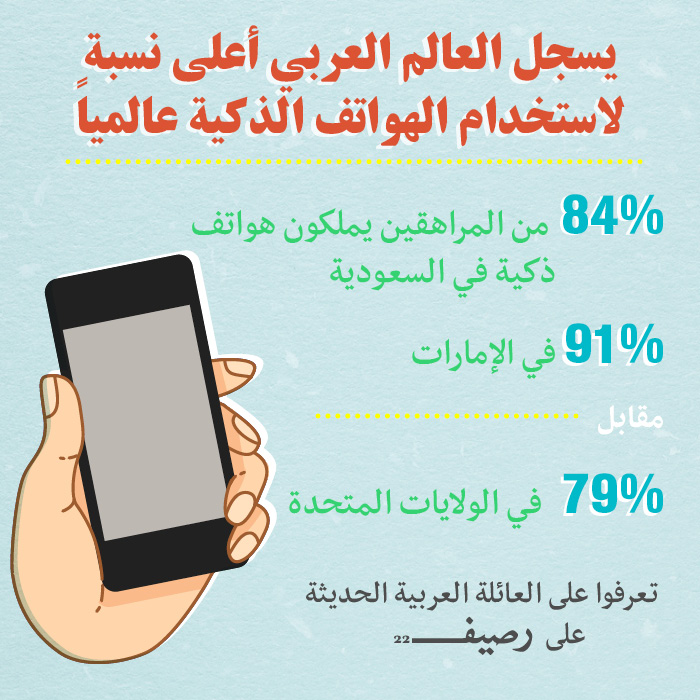 Social Media for Arab Families