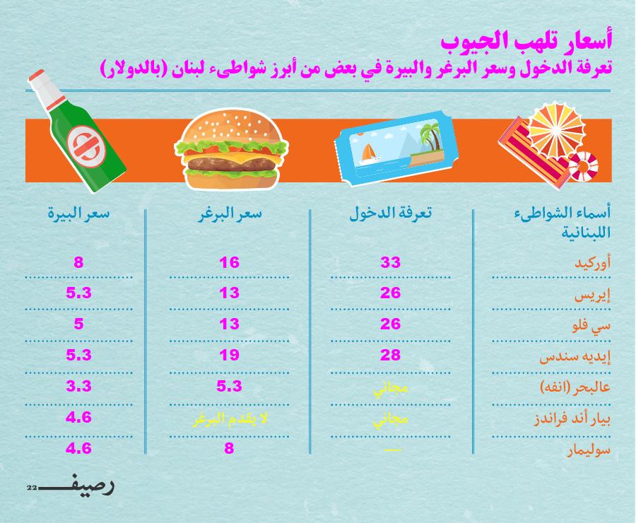 Beach Prices Lebanon