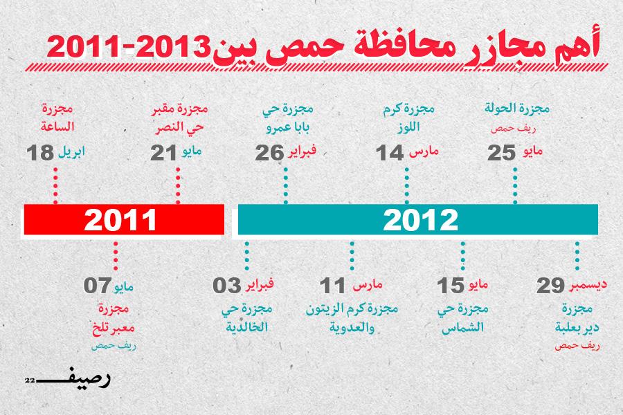 التغيير الديموغرافي في حمص وحقيقة المخطط - مجازر