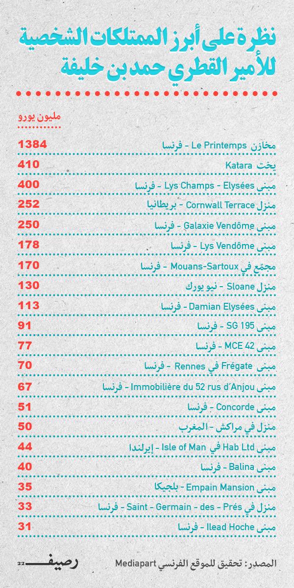 Infograph Qatar Emir s Properties