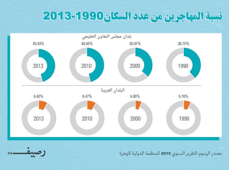 السكان-1990---2013-2
