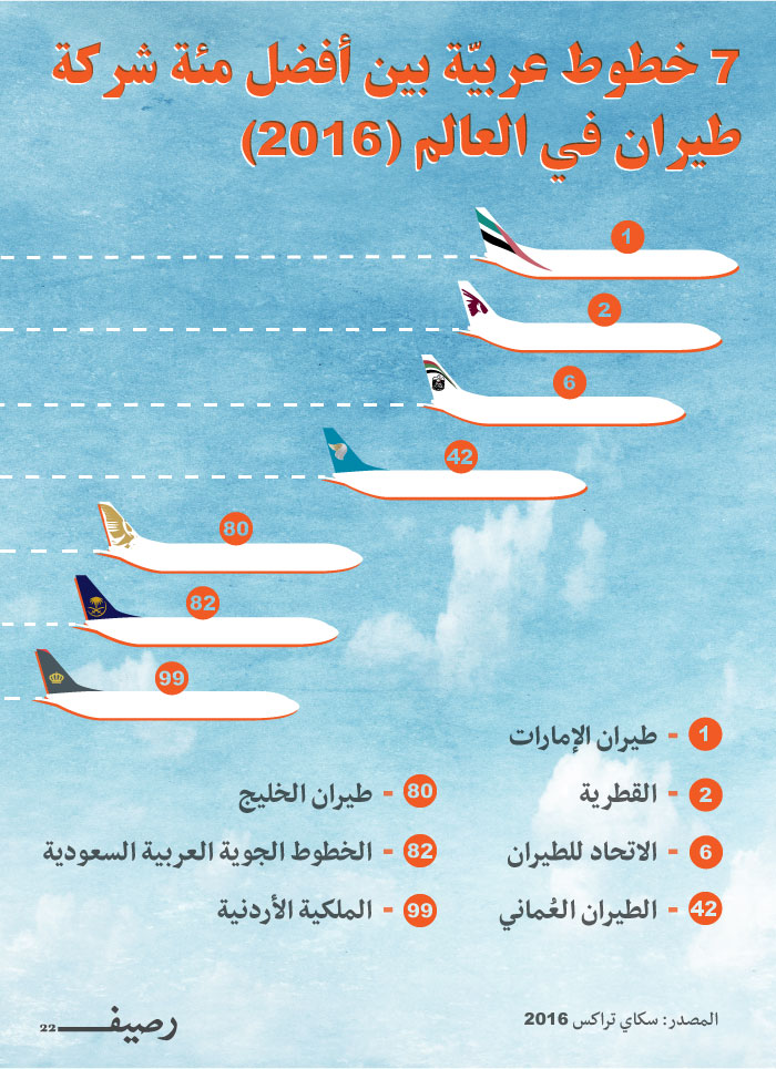 Infograph-Airlines