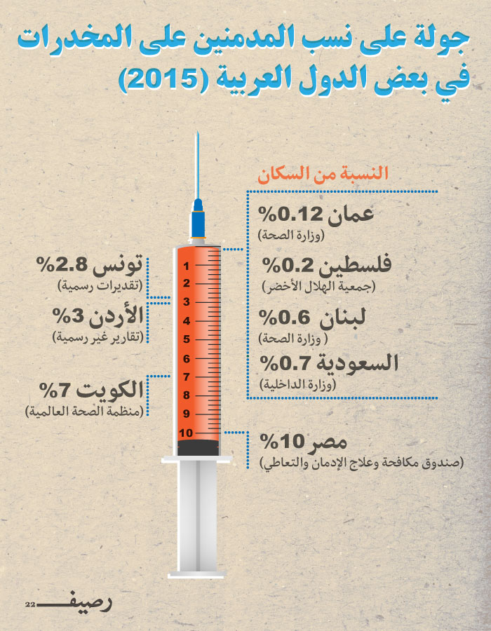 Infograph-Drugs