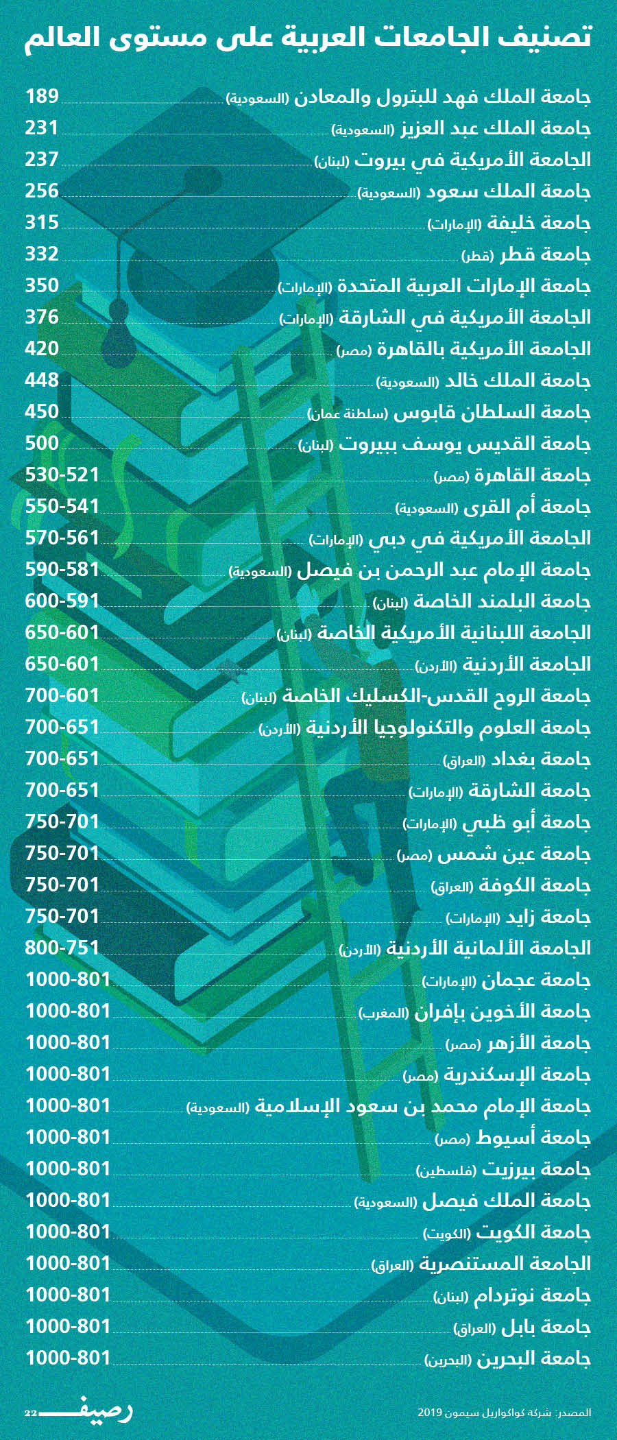 أين تقع أفضل الجامعات العربية رصيف 22